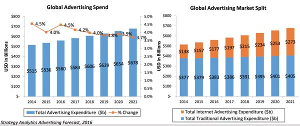 Strategy Analytics_Digital Ad Spend v Total Ad Spend_600