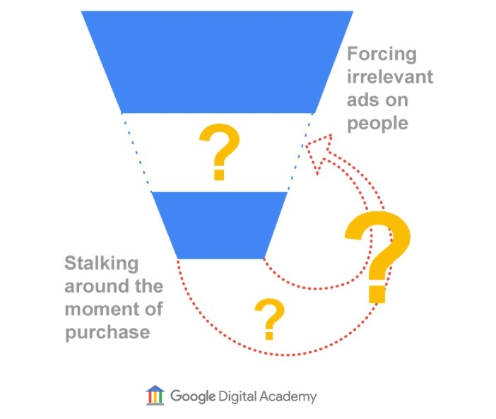 mid-funnel targeting