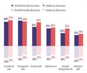 graph showing small brands will increase or decrease spend on digital ads