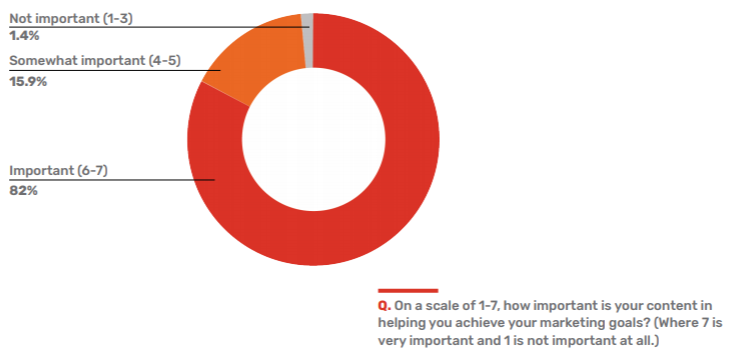 how many b2b marketers think content is important to achieving goals