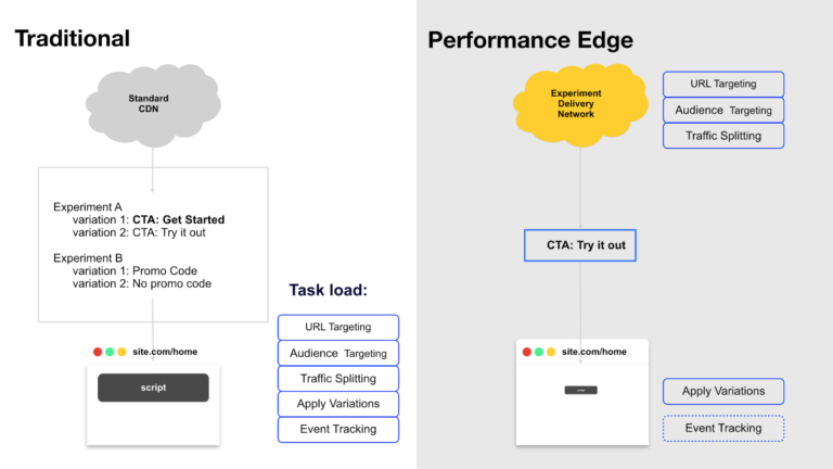 Optimizely Performance Edge new smart experiment delivery network