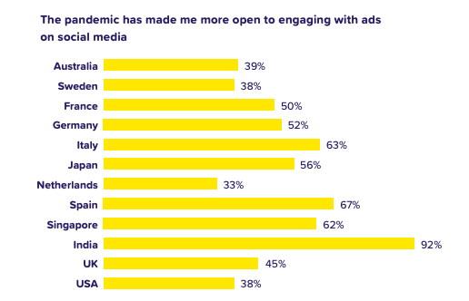 social advertising engagement