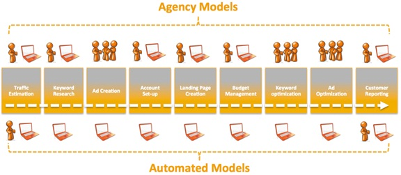agency-automation