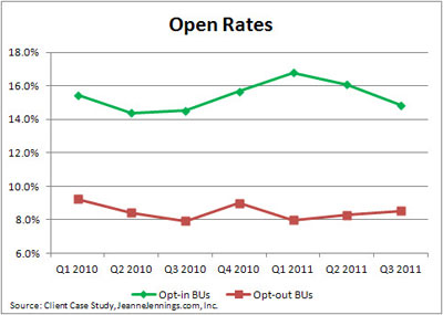 112811-open-rate