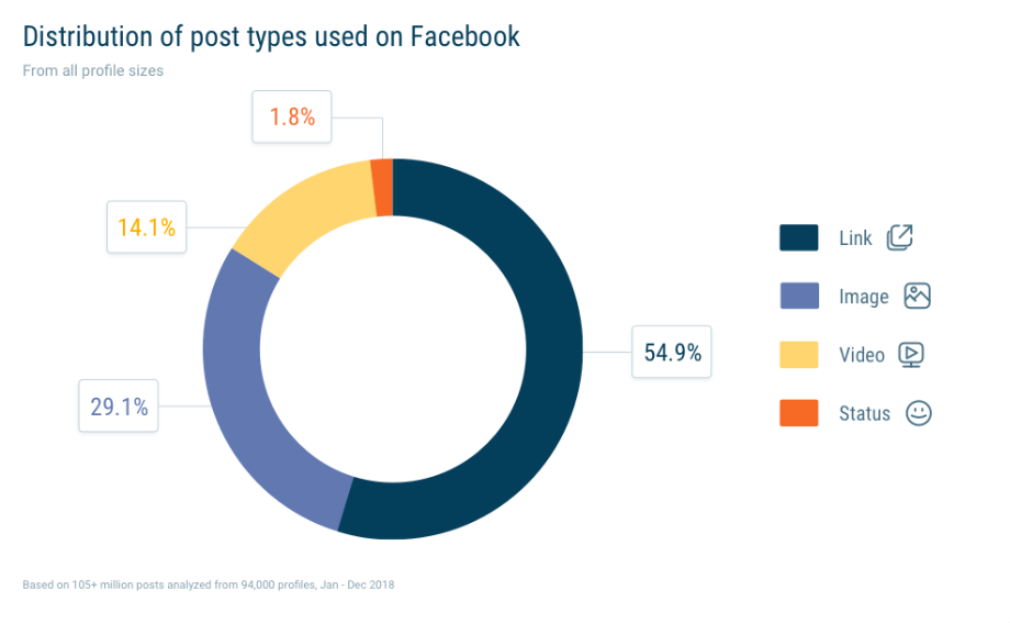 graph showing distribution of post types used on Facebook