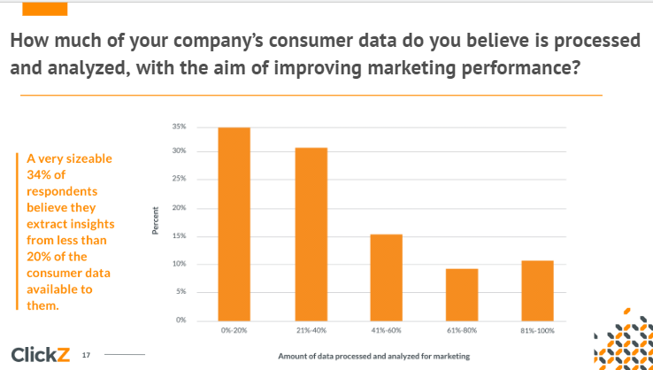 graph showing how much consumer data companies use to power marketing attribution