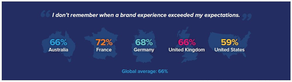 "stats from a survey showing what percent of people agreed with the statement ""I don't remember when a brand experience exceeded my expectations"""