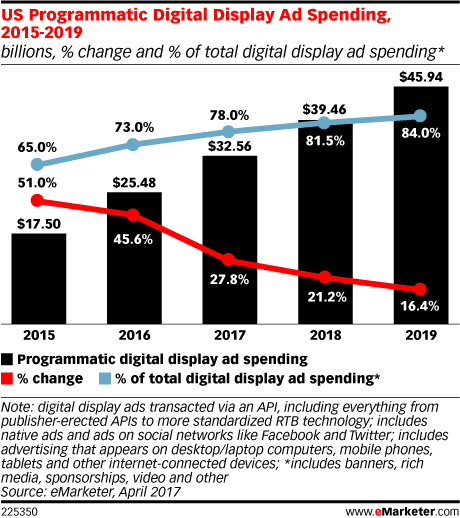 US programmatic digital display ad spending from 2015 to 2019