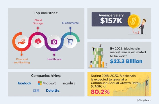 blockchain infographic, showing top industries, companies hiring, average salary, and market growth