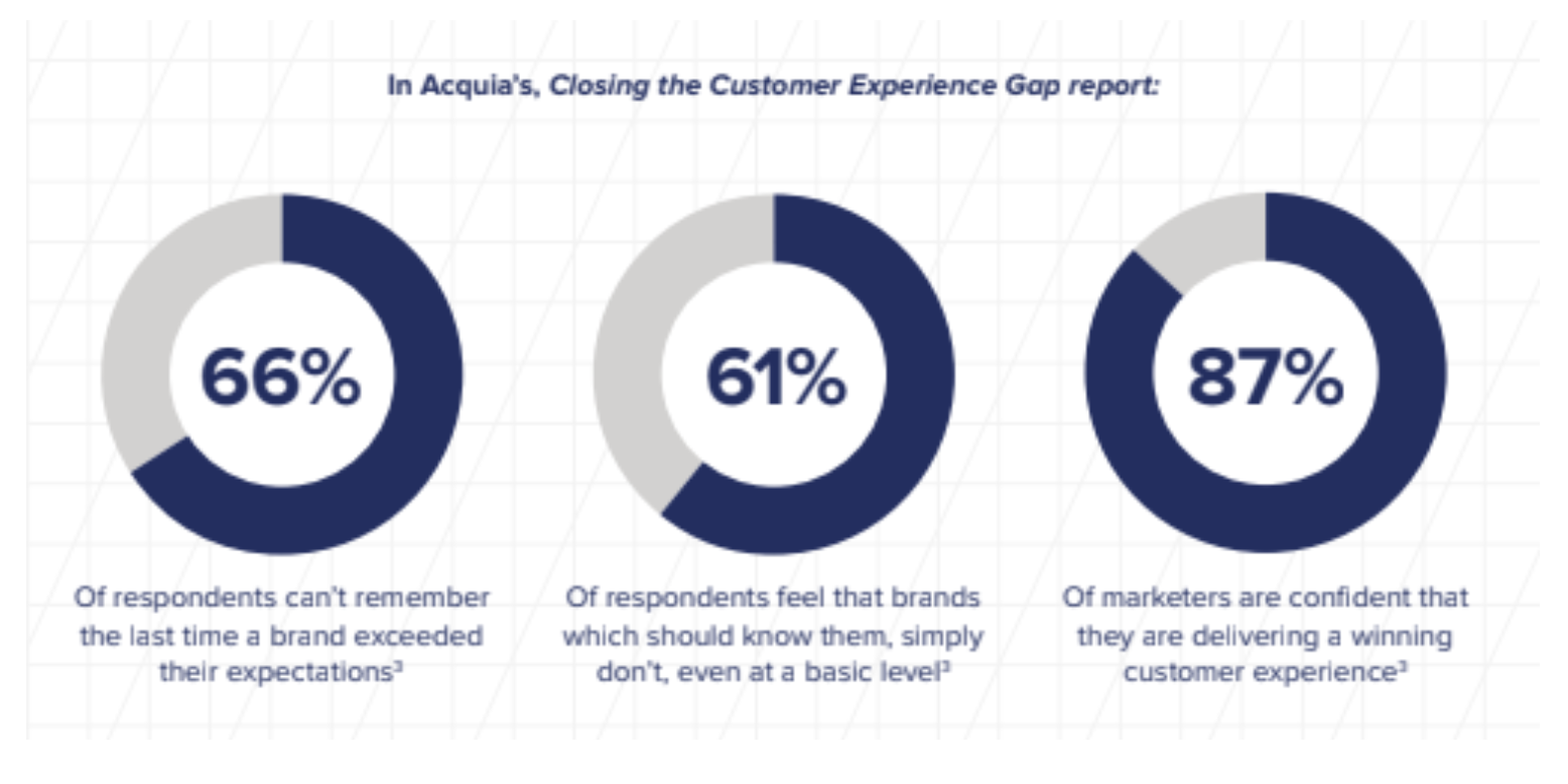 2019 stats on customer experience and personalization strategy for marketers